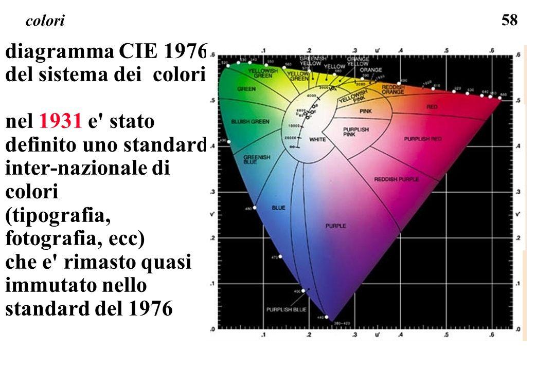 diagramma CIE 1976 del sistema dei colori