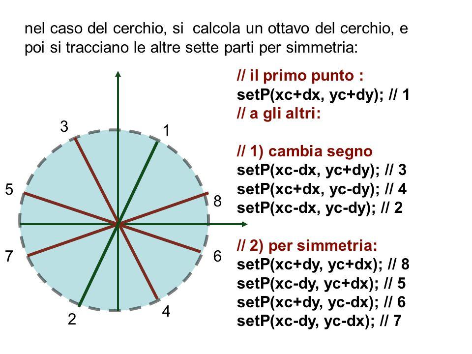 nel caso del cerchio, si calcola un ottavo del cerchio, e poi si tracciano le altre sette parti per simmetria: