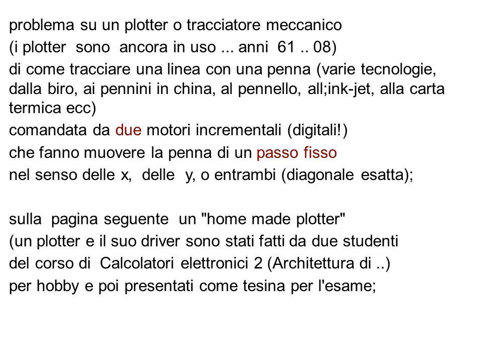 problema su un plotter o tracciatore meccanico