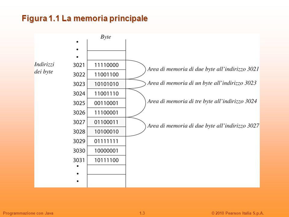 Figura 1.1 La memoria principale