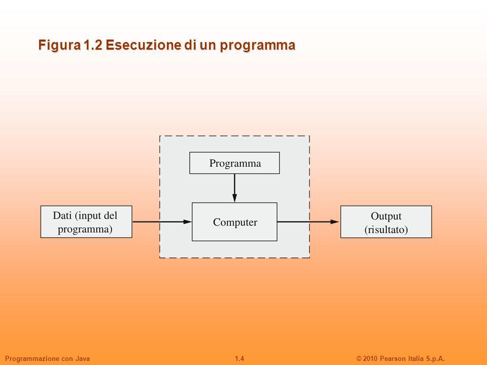 Figura 1.2 Esecuzione di un programma