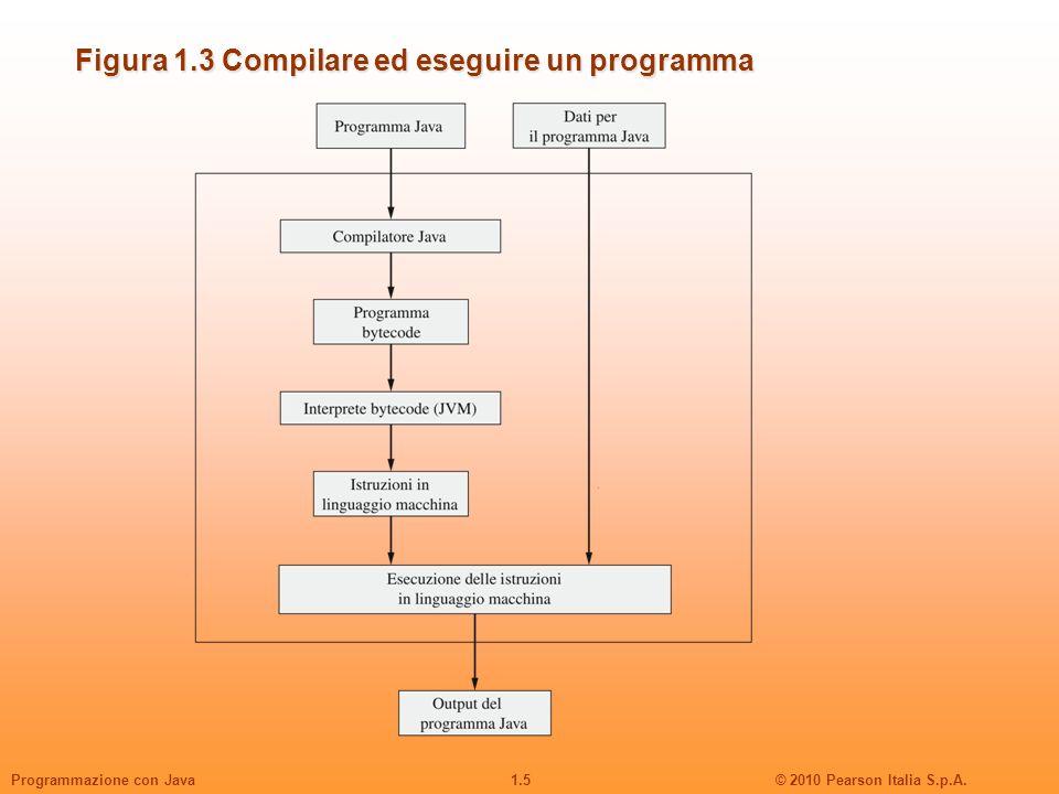 Figura 1.3 Compilare ed eseguire un programma
