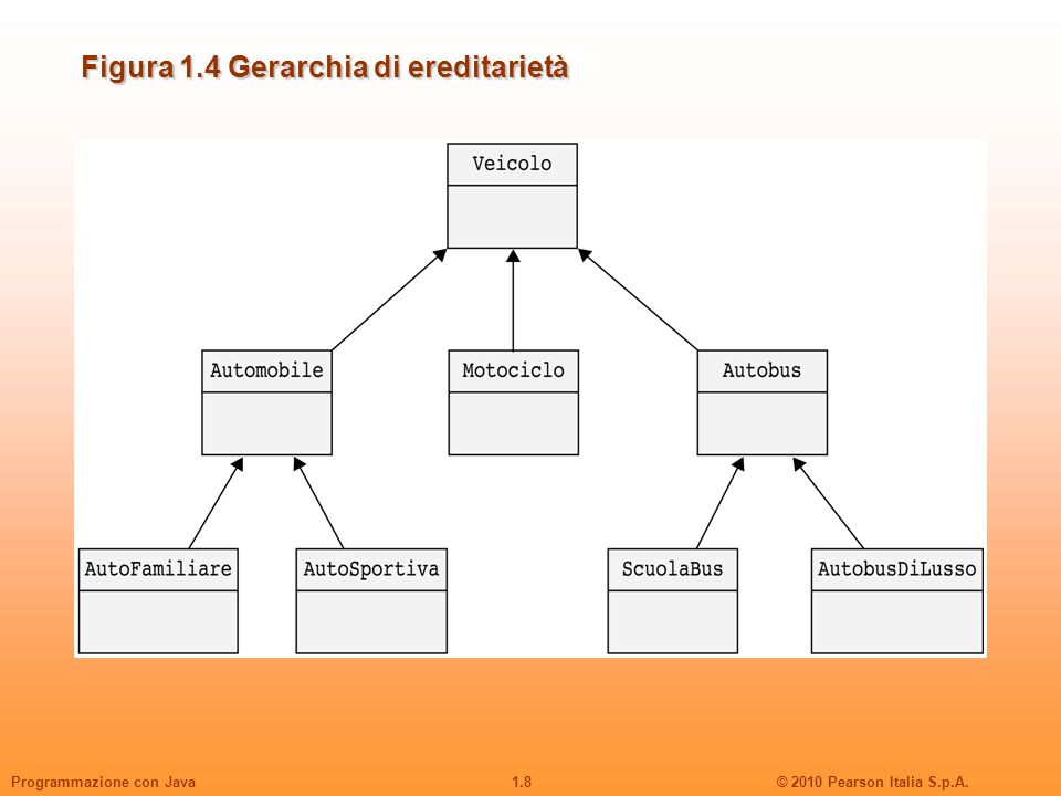 Figura 1.4 Gerarchia di ereditarietà