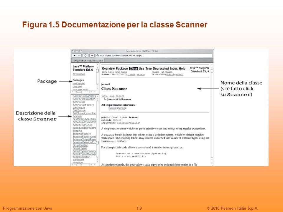 Figura 1.5 Documentazione per la classe Scanner