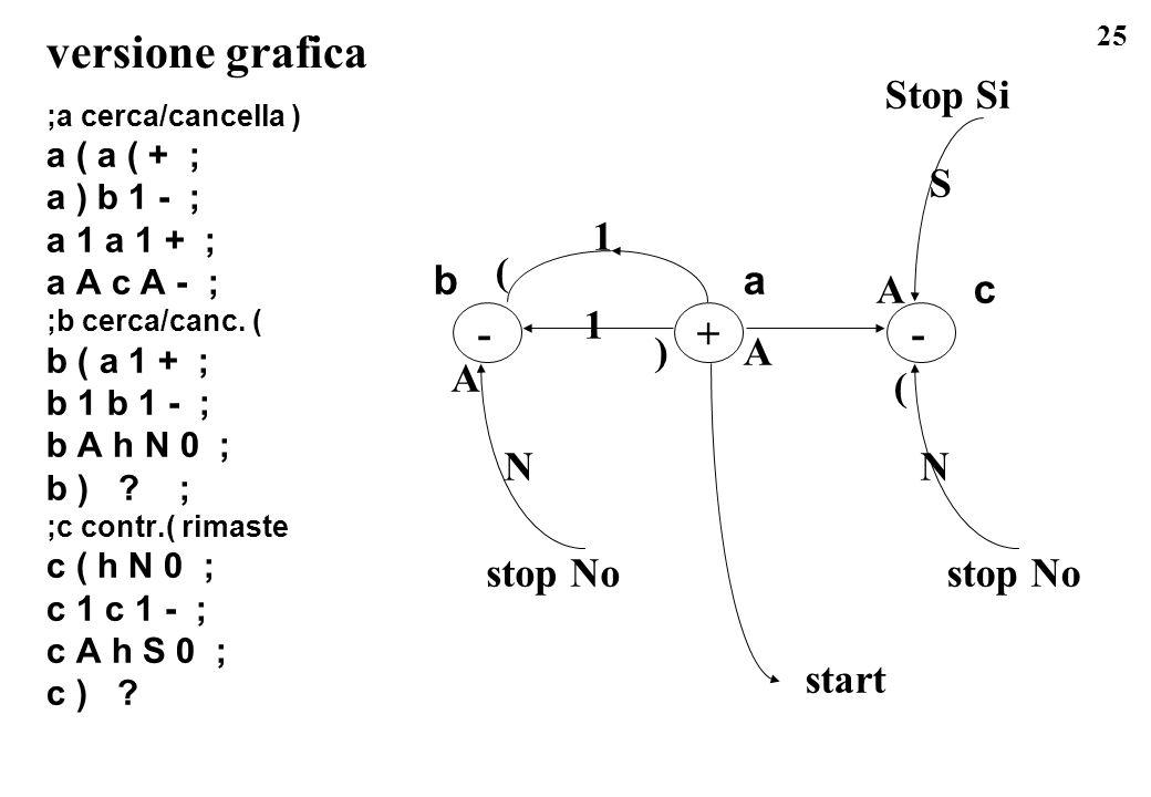 versione grafica Stop Si S 1 ( b a A c 1 - + - ) A A ( N N stop No