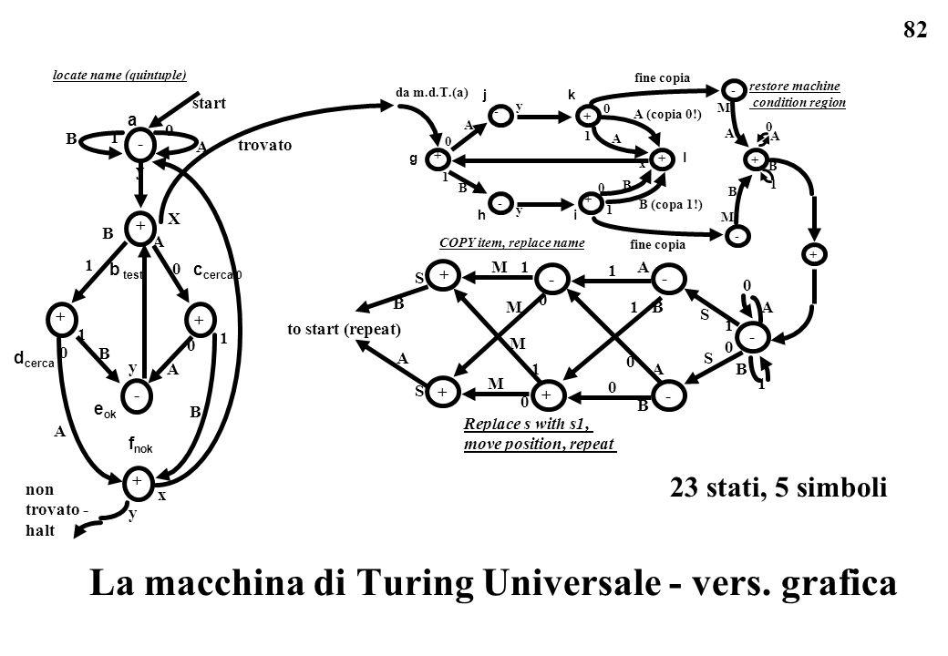 La macchina di Turing Universale - vers. grafica