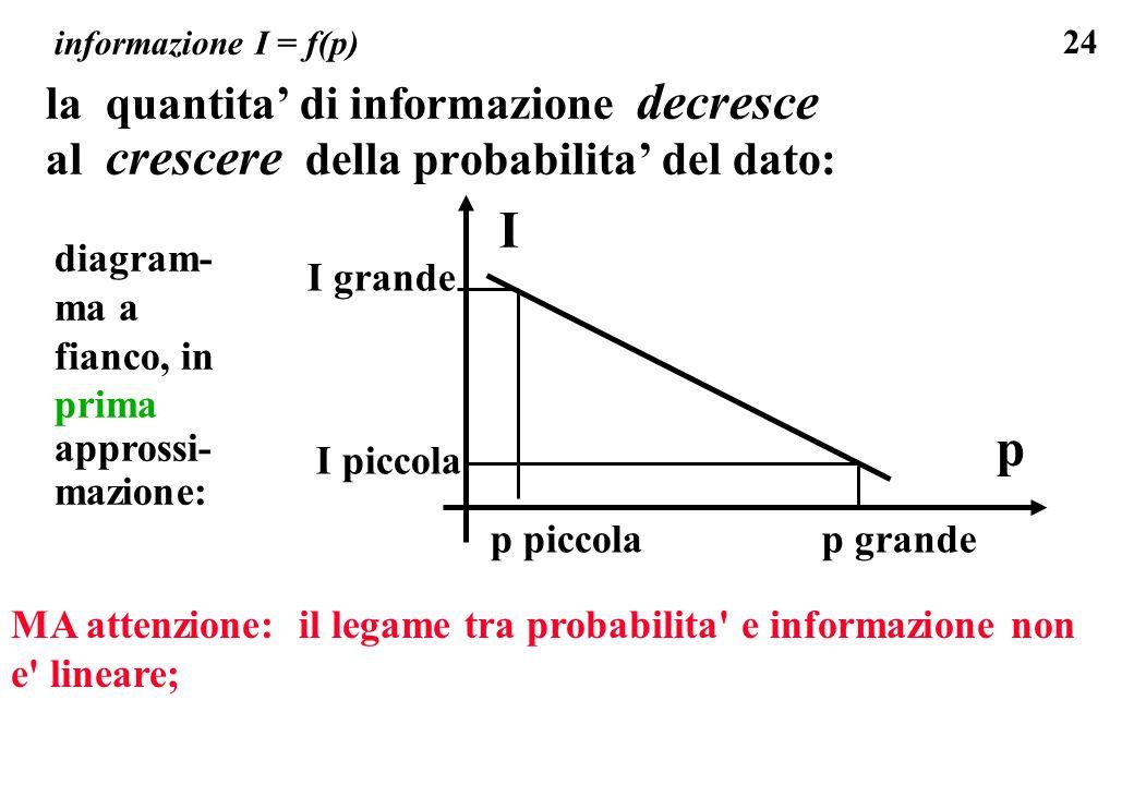 I p la quantita' di informazione decresce