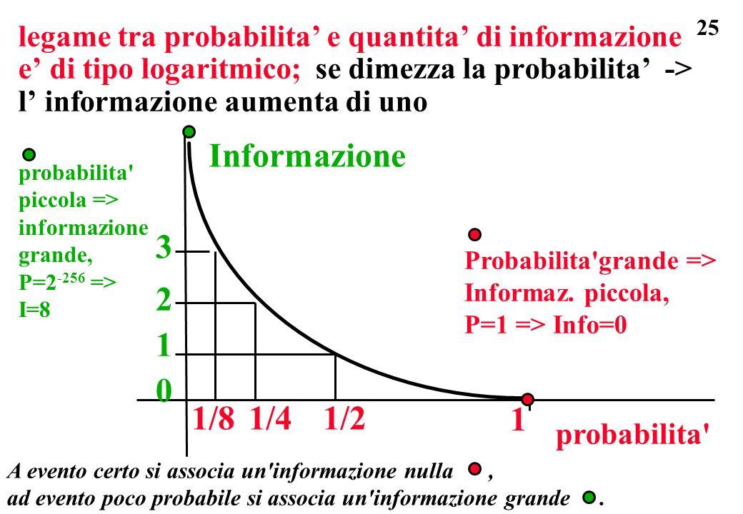 legame tra probabilita' e quantita' di informazione e' di tipo logaritmico; se dimezza la probabilita' -> l' informazione aumenta di uno