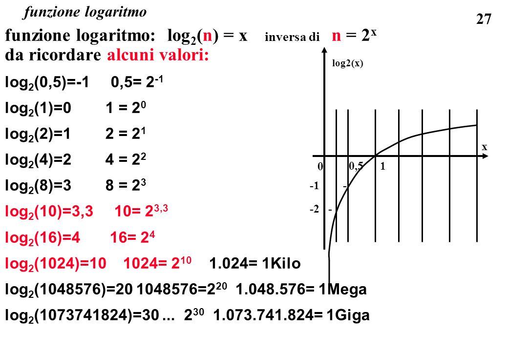 funzione logaritmo: log2(n) = x inversa di n = 2x