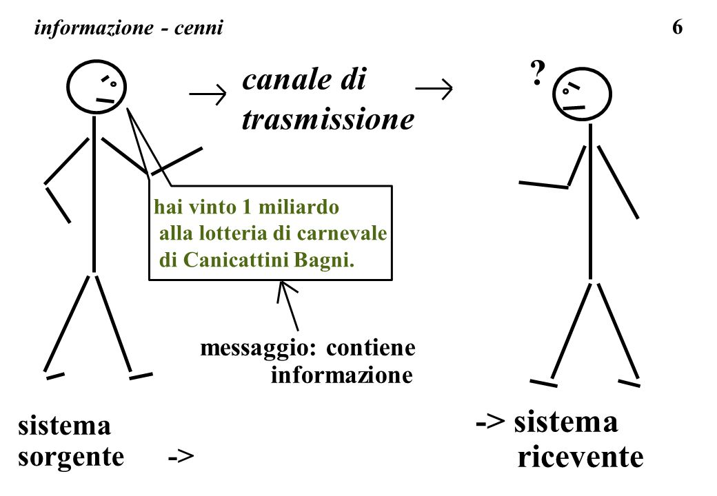 canale di trasmissione -> sistema ricevente sistema