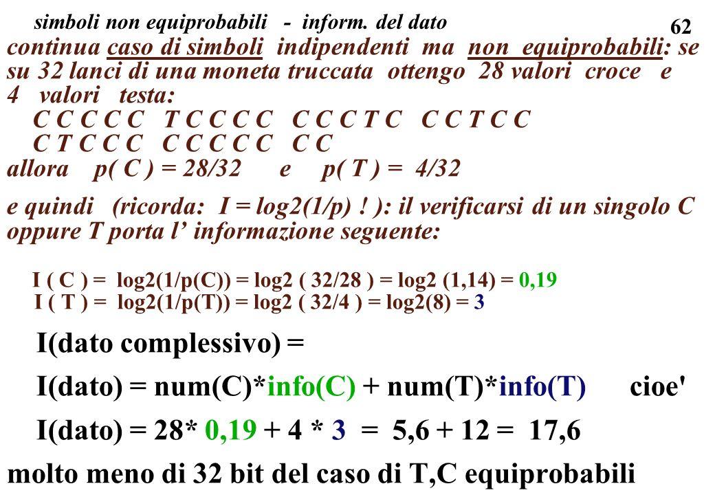 simboli non equiprobabili - inform. del dato