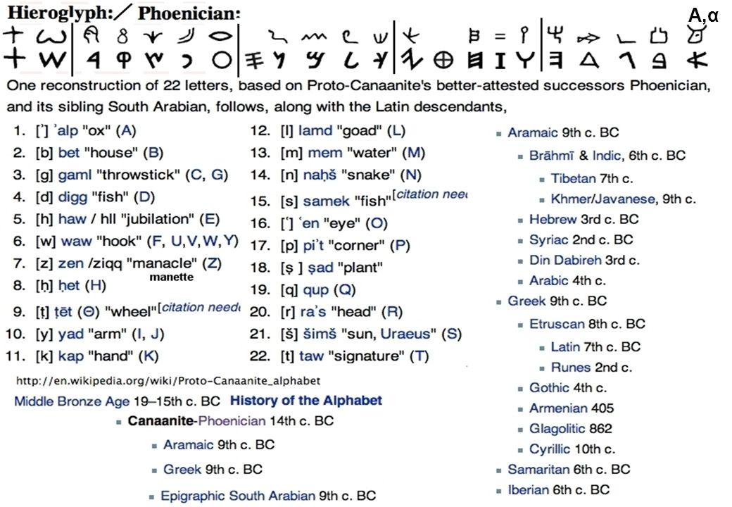 il primo alfabeto (fenicio)