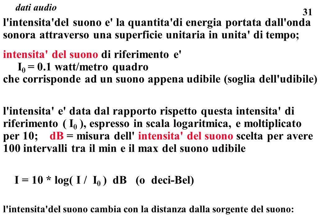 intensita del suono di riferimento e I0 = 0.1 watt/metro quadro