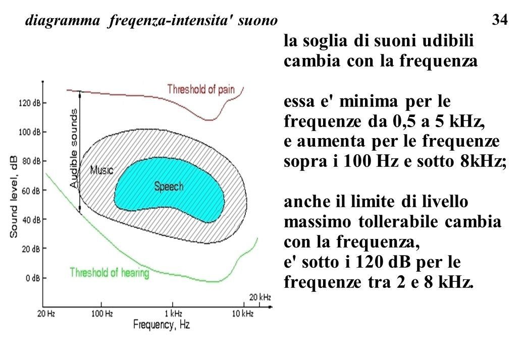 diagramma freqenza-intensita suono