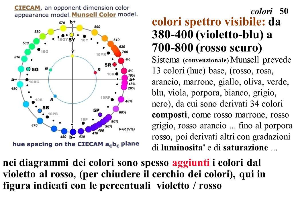 colori colori spettro visibile: da 380-400 (violetto-blu) a 700-800 (rosso scuro)