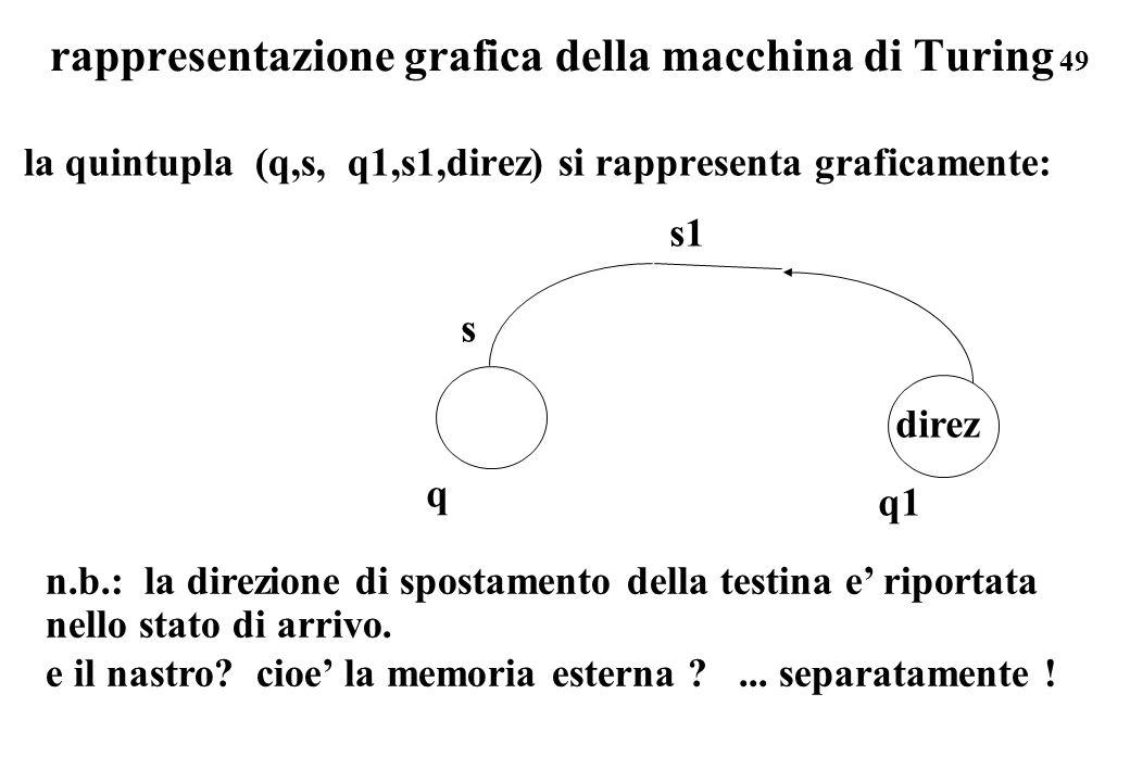 rappresentazione grafica della macchina di Turing