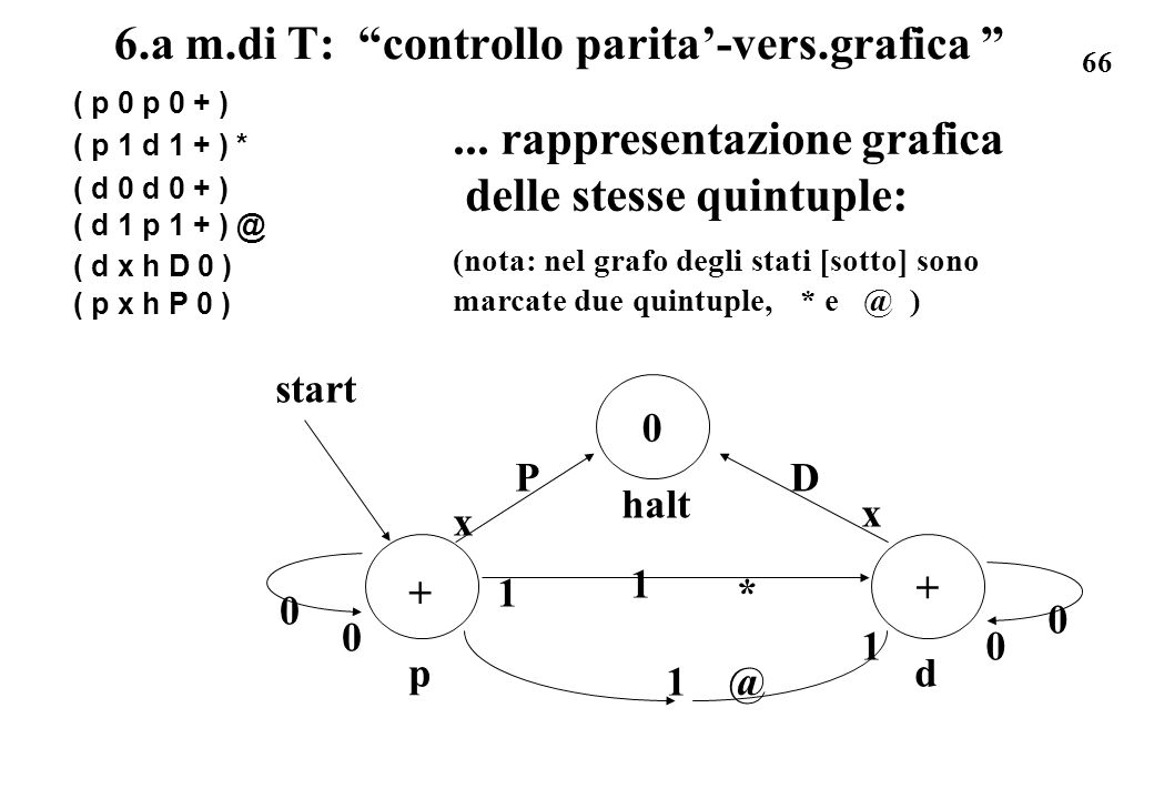 6.a m.di T: controllo parita'-vers.grafica