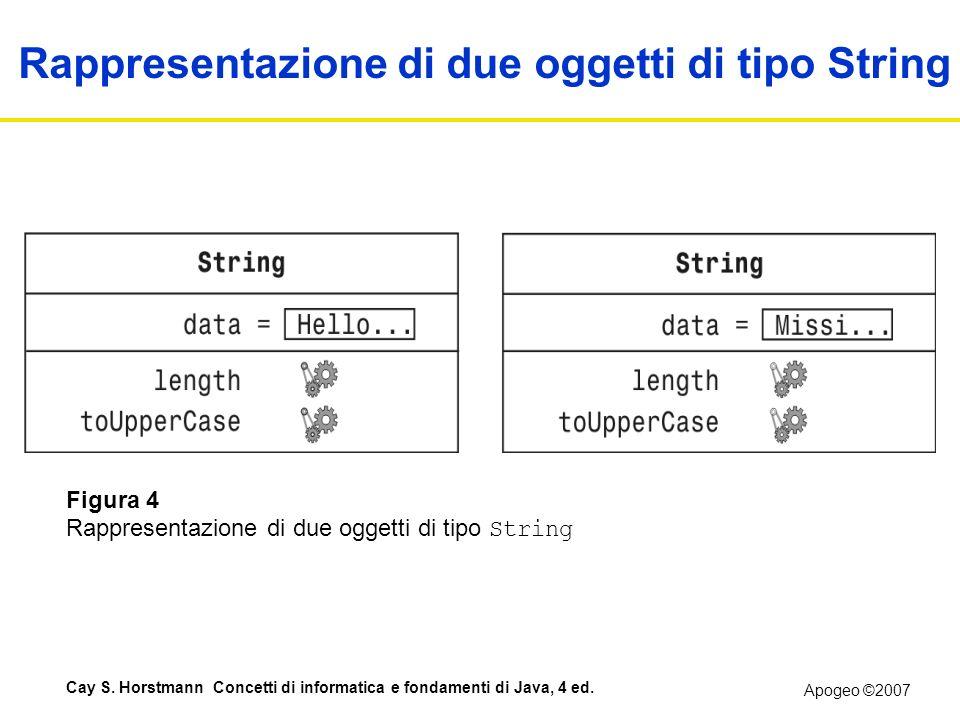 Rappresentazione di due oggetti di tipo String