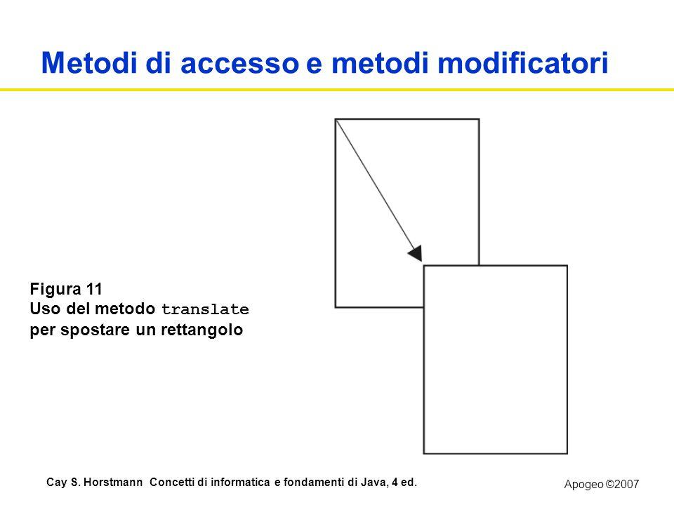 Metodi di accesso e metodi modificatori