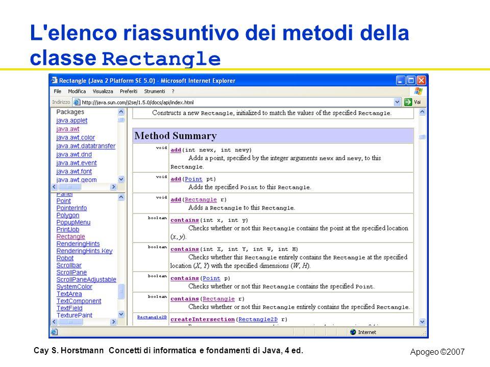 L elenco riassuntivo dei metodi della classe Rectangle