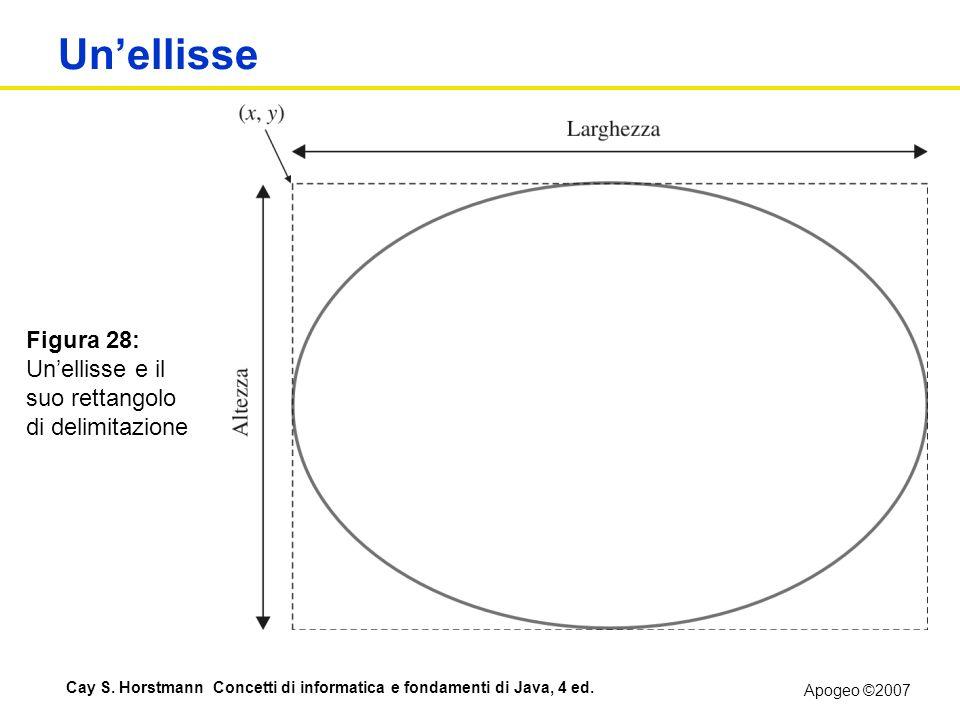 Un'ellisse Figura 28: Un'ellisse e il suo rettangolo di delimitazione