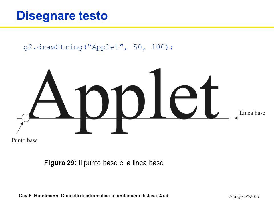Disegnare testo g2.drawString( Applet , 50, 100);
