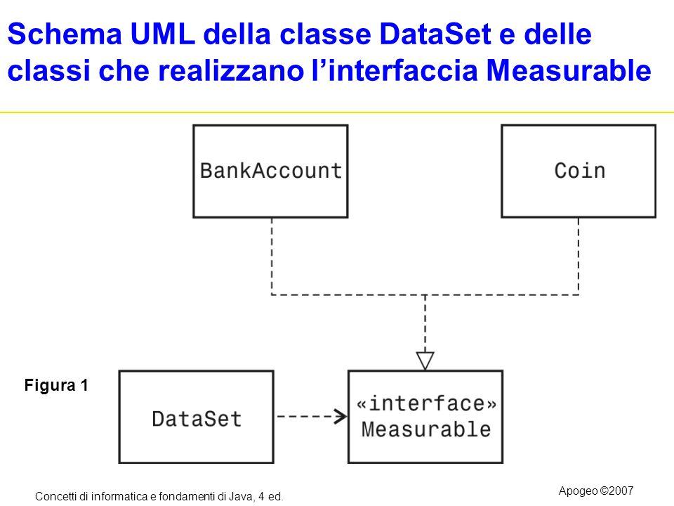 Schema UML della classe DataSet e delle classi che realizzano l'interfaccia Measurable