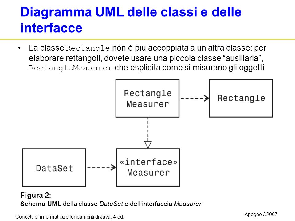 Diagramma UML delle classi e delle interfacce