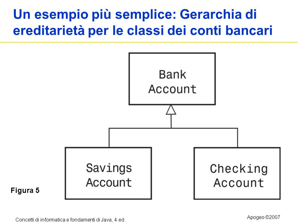 Un esempio più semplice: Gerarchia di ereditarietà per le classi dei conti bancari