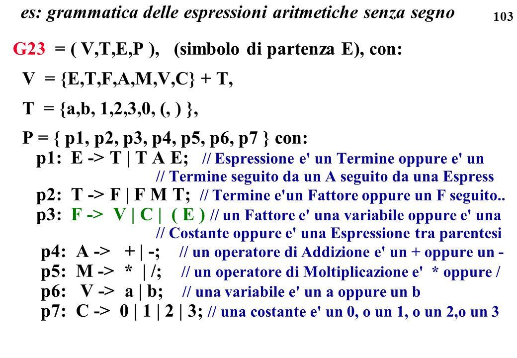es: grammatica delle espressioni aritmetiche senza segno