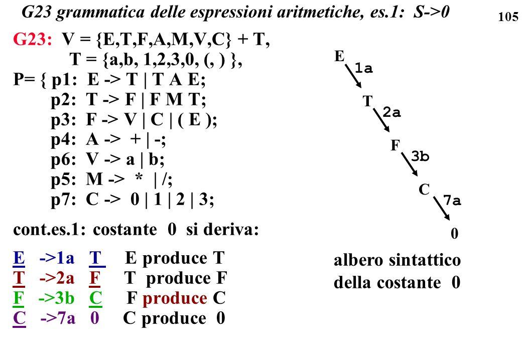 G23 grammatica delle espressioni aritmetiche, es.1: S->0