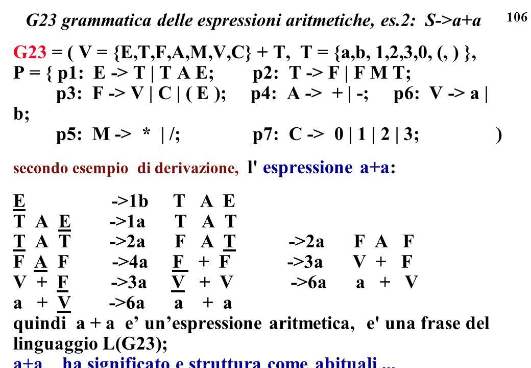 G23 grammatica delle espressioni aritmetiche, es.2: S->a+a