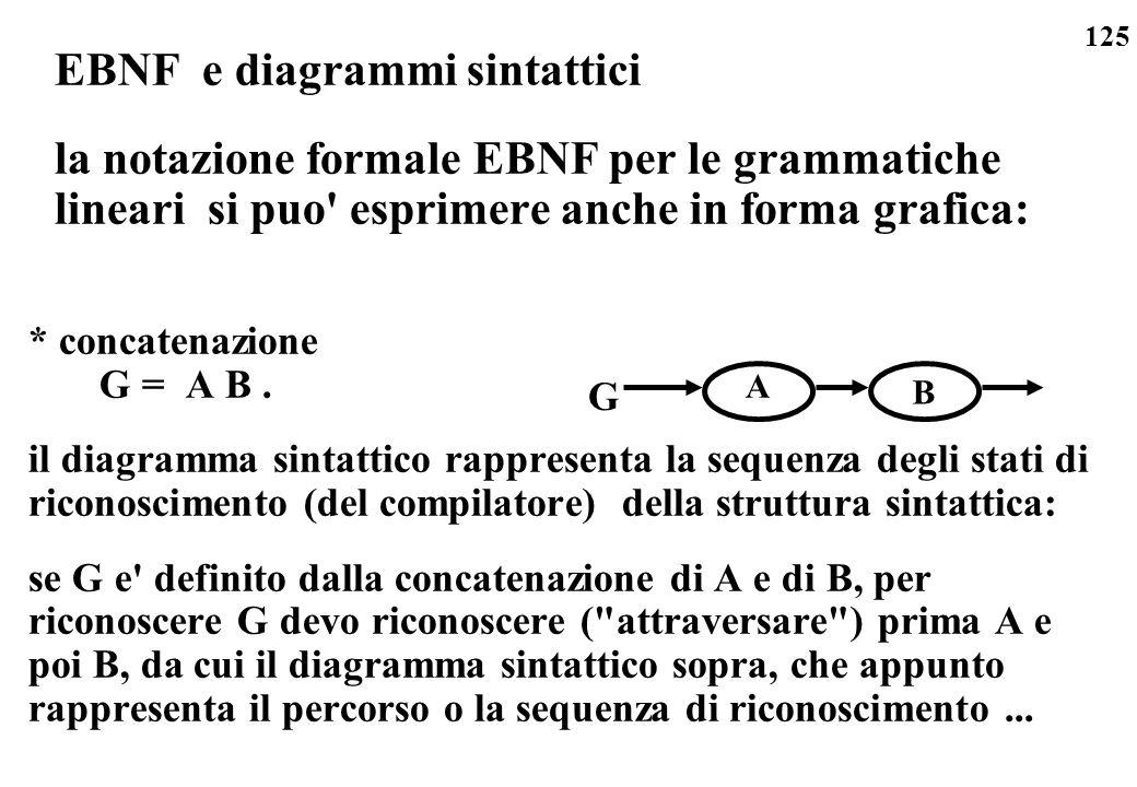 EBNF e diagrammi sintattici la notazione formale EBNF per le grammatiche lineari si puo esprimere anche in forma grafica: