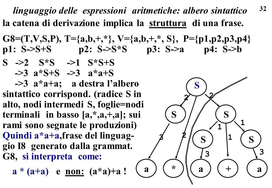 linguaggio delle espressioni aritmetiche: albero sintattico