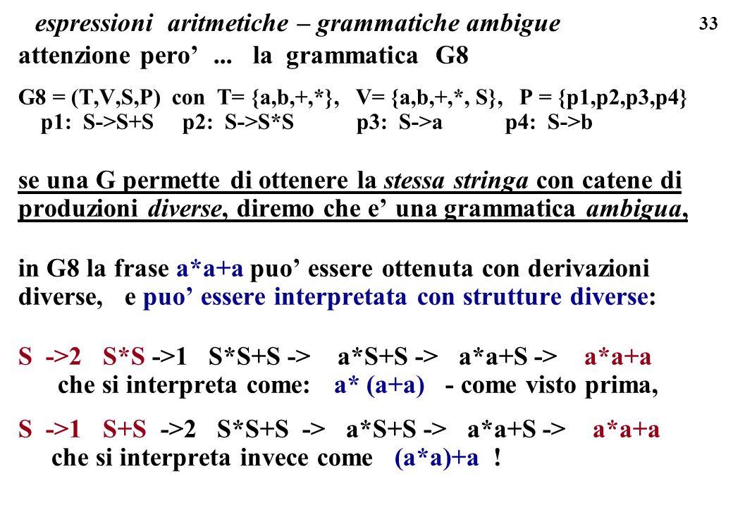 espressioni aritmetiche – grammatiche ambigue