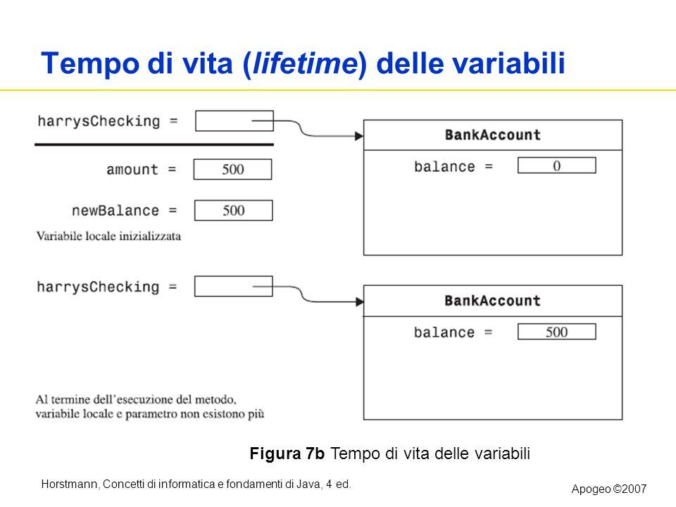 Tempo di vita (lifetime) delle variabili
