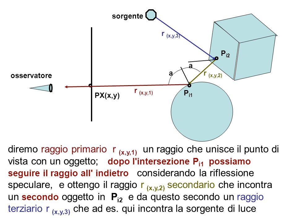 sorgente r (x,y,3) Pi2. a. a. r (x,y,2) osservatore. r (x,y,1) Pi1. PX(x,y)