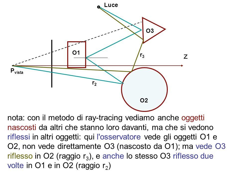Luce O3. O1. r3. z. Pvista. r2. O2.