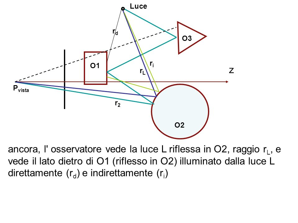 ancora, l osservatore vede la luce L riflessa in O2, raggio rL, e