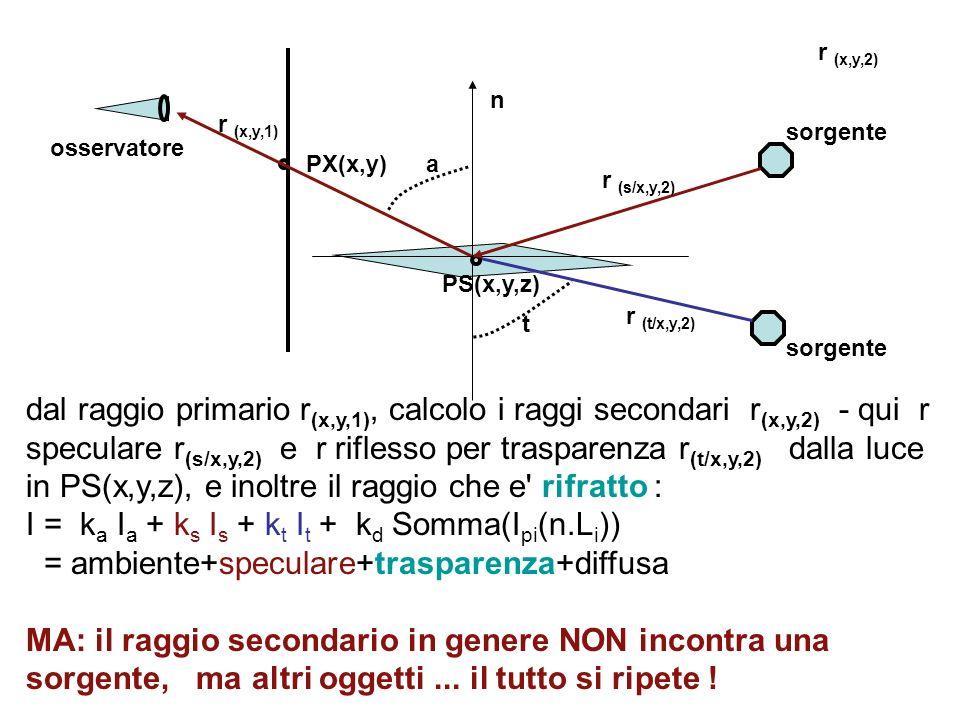 I = ka Ia + ks Is + kt It + kd Somma(Ipi(n.Li))