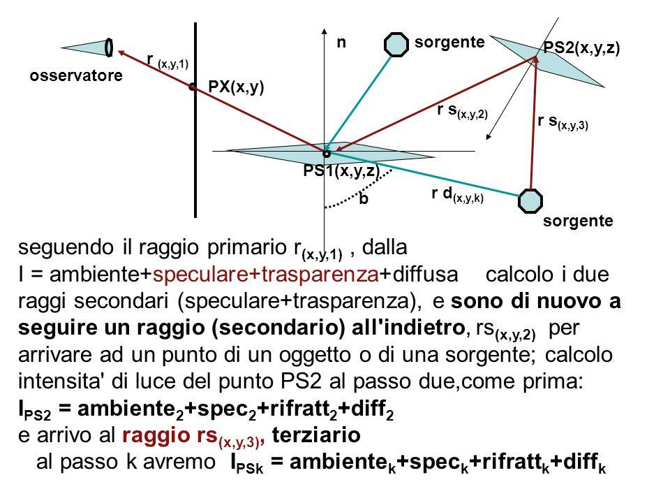 seguendo il raggio primario r(x,y,1) , dalla