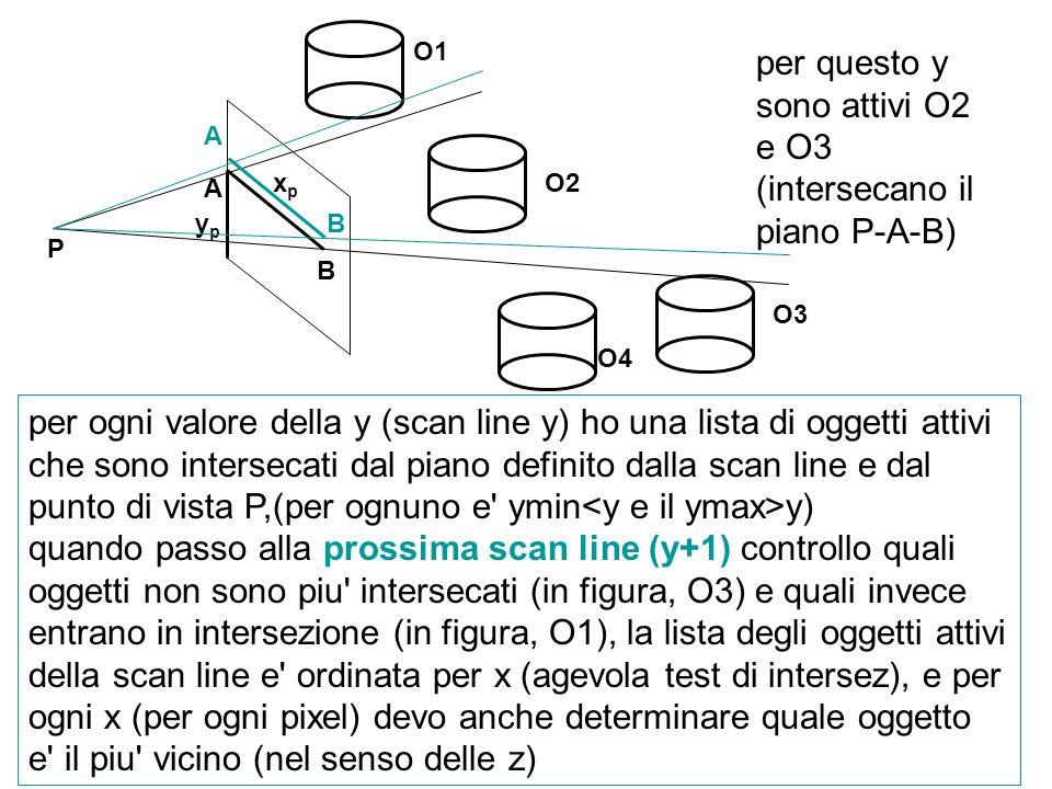 per questo y sono attivi O2 e O3 (intersecano il piano P-A-B)