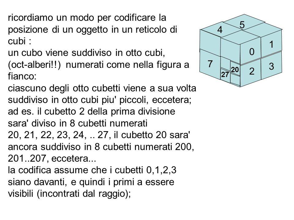 un cubo viene suddiviso in otto cubi,