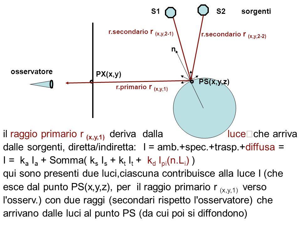 I = ka Ia + Somma( ks Is + kt It + kd Ipi(n.Li) )