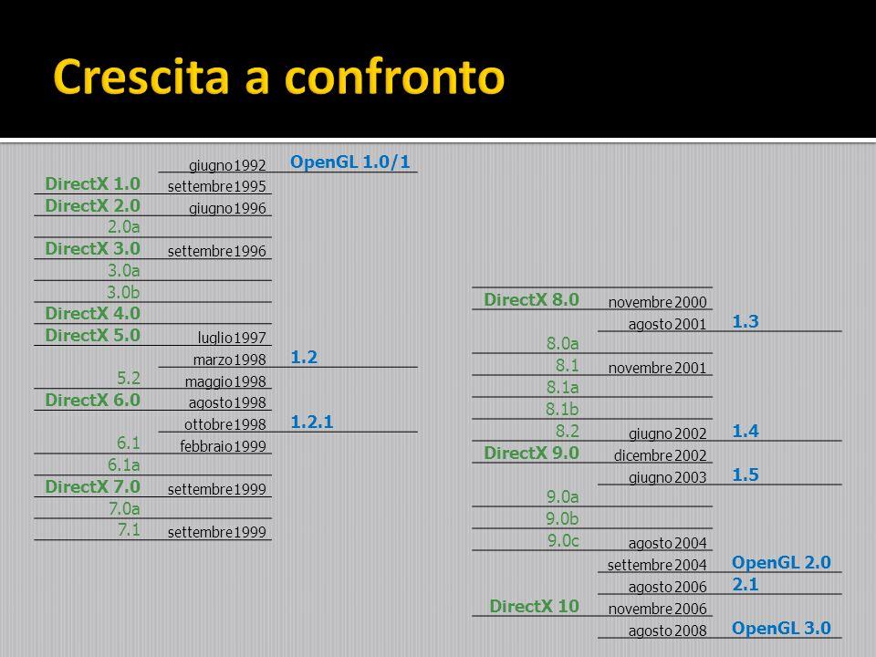 Crescita a confronto OpenGL 1.0/1 DirectX 1.0 DirectX 2.0 2.0a