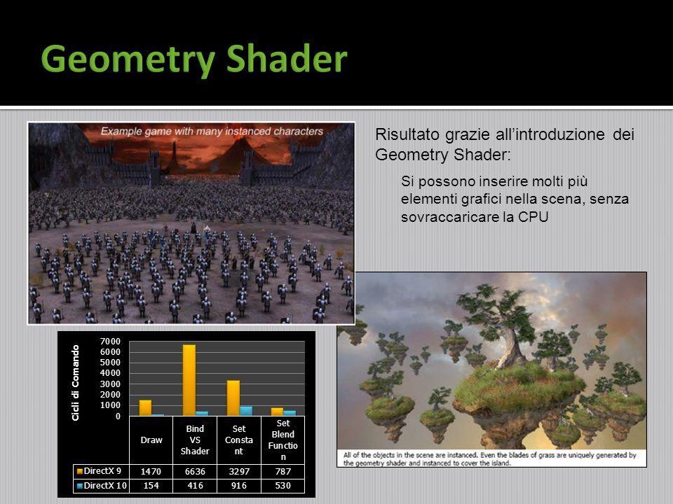 Geometry Shader Risultato grazie all'introduzione dei Geometry Shader: