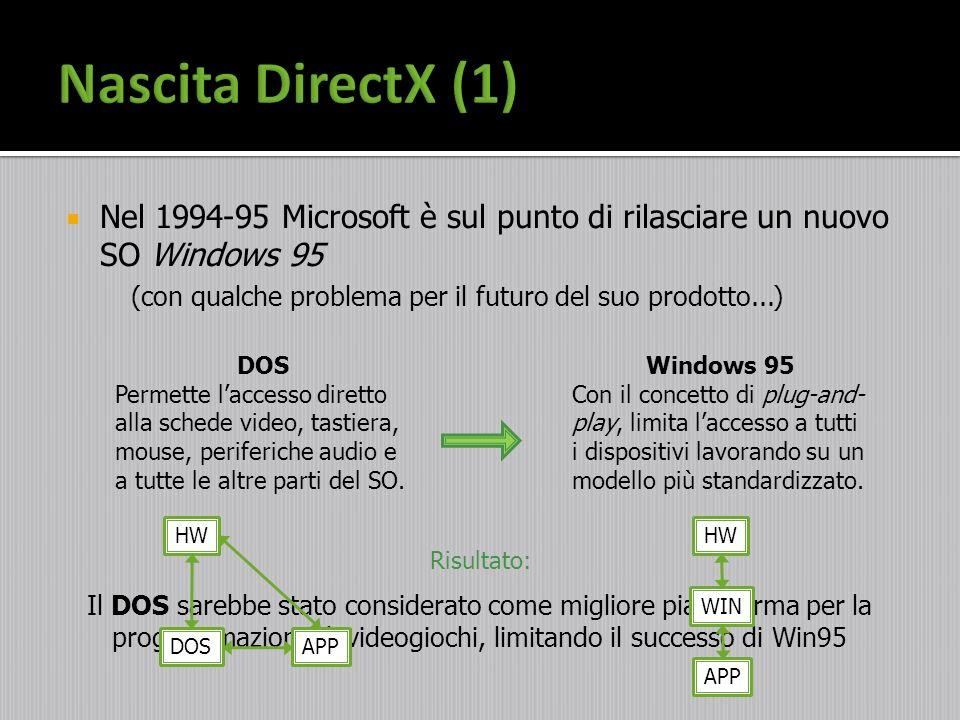 Nascita DirectX (1) Nel 1994-95 Microsoft è sul punto di rilasciare un nuovo SO Windows 95. (con qualche problema per il futuro del suo prodotto...)