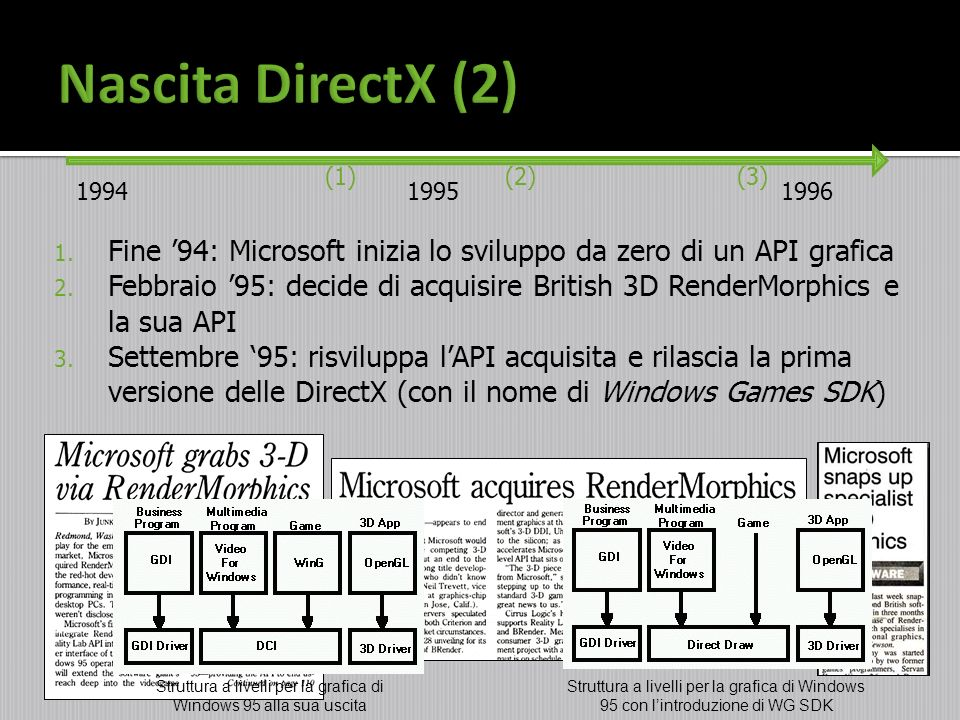 Struttura a livelli per la grafica di Windows 95 alla sua uscita