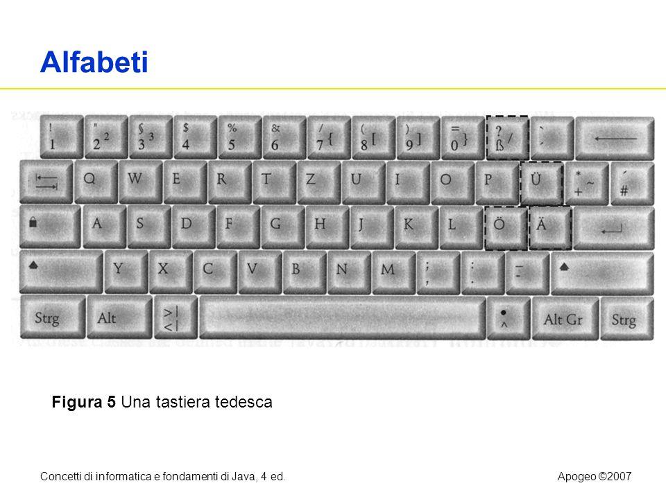 Alfabeti Figura 5 Una tastiera tedesca