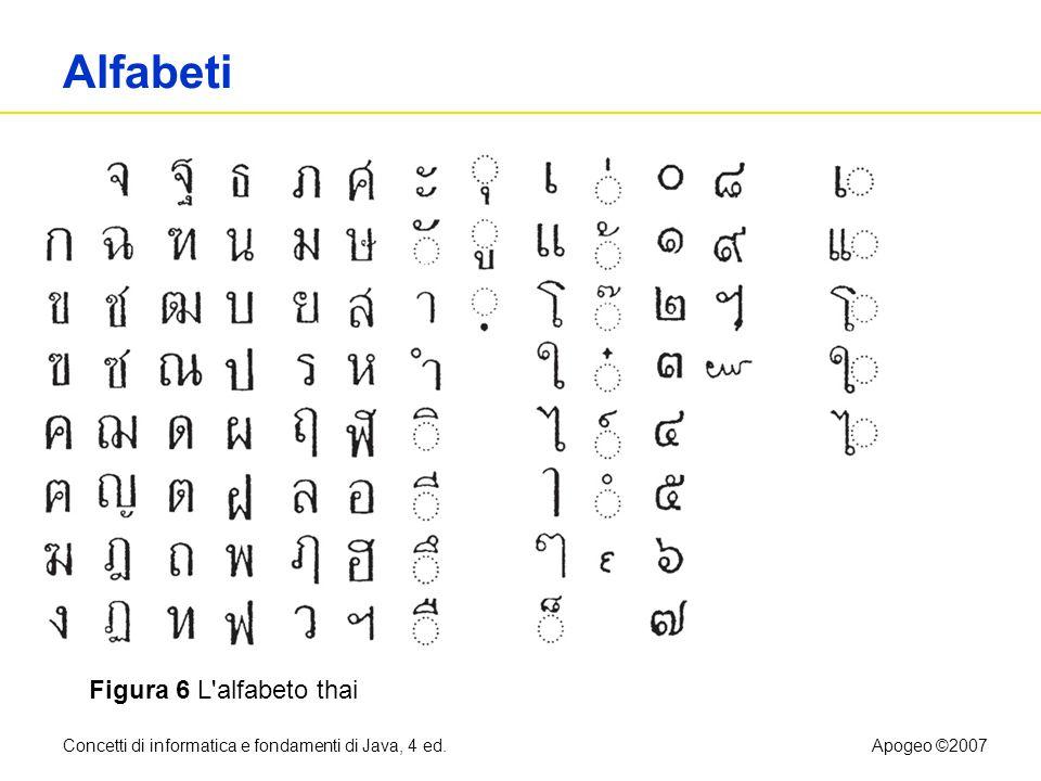 Alfabeti Figura 6 L alfabeto thai